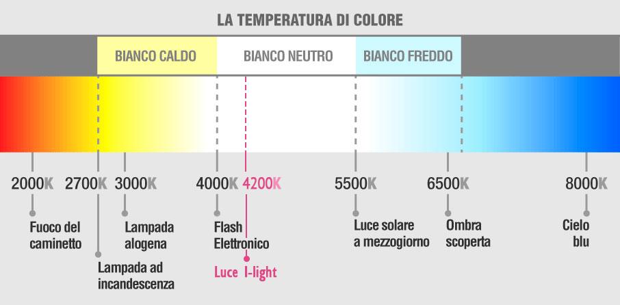 luce-i-light